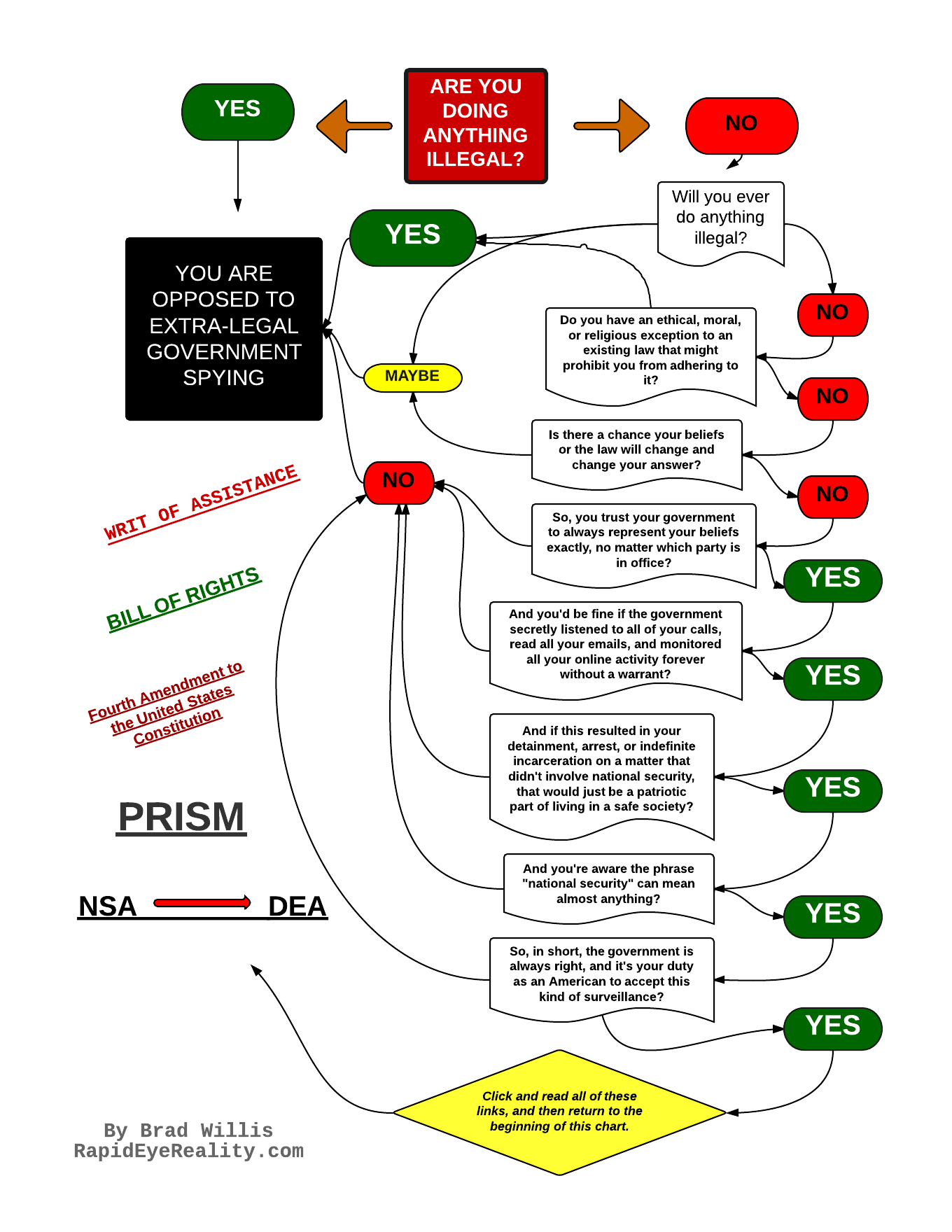 One americans flow chart rapid eye reality this is what i came up with its embedded below with clickable links and such it might disappear soon if it does and because the embedded version is nvjuhfo Gallery